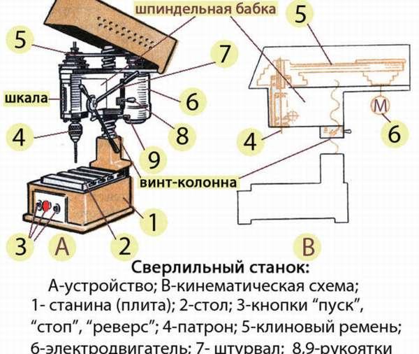 Основные узлы сверлильного станка