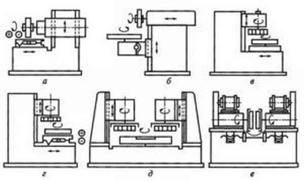 Схема обработки на плоскошлифовальных станках с обозначением движений