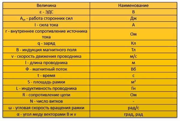Таблица велечин