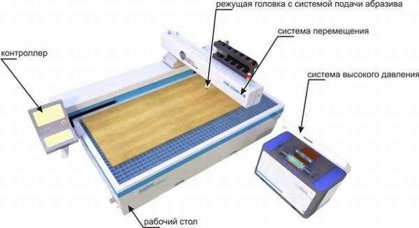 Принципиальная схема машины для резки полимеров
