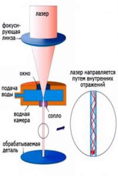 Схема резка металла лазер плазма