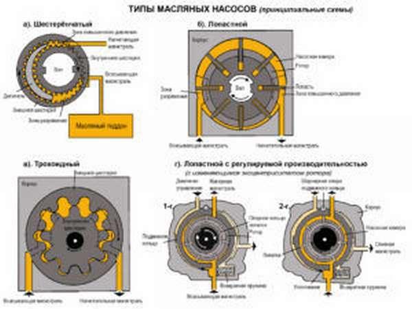 Масляной насос ПА-22