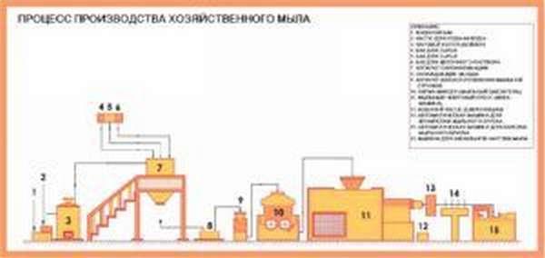 Процесс производства хозяйственного мыла