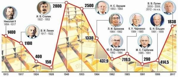Прошлое и будущее золотого рубля: что будет если вернуть золотой стандарт и привязать курс к цене драгметалла