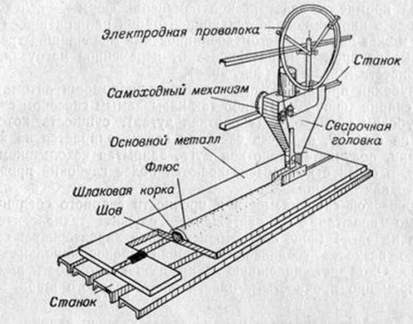 Схема автоматической дуговой сварки под флюсом
