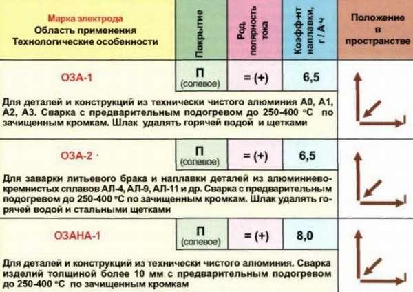 Электроды ОЗА