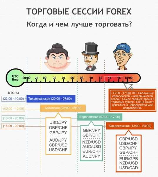Курс золота на Форексе: онлайн график цены XAUUSD на сегодня + 3 стратегии для торговли металлом