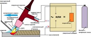 Сварка латуни аргоном - схема процесса