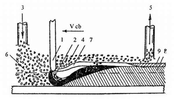 Технология сварки сплава под флюсом
