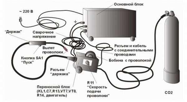 Оборудование для сварки полуавтоматом