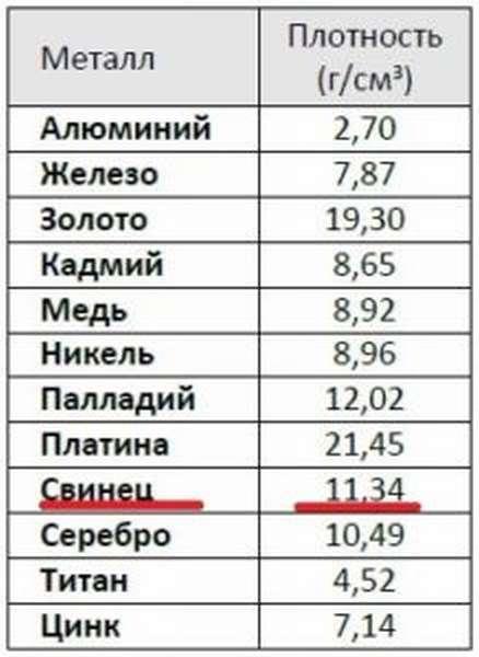Как самостоятельно определить удельный вес золота + таблица весов по пробам