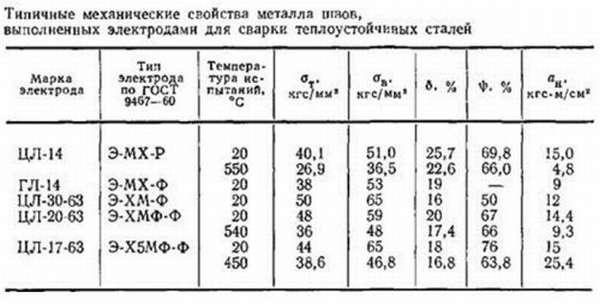 Таблица с марками электродов, используемых для сварки высокопрочной стали