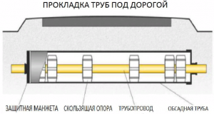 Правильный монтаж скользящих опор для трубопровода
